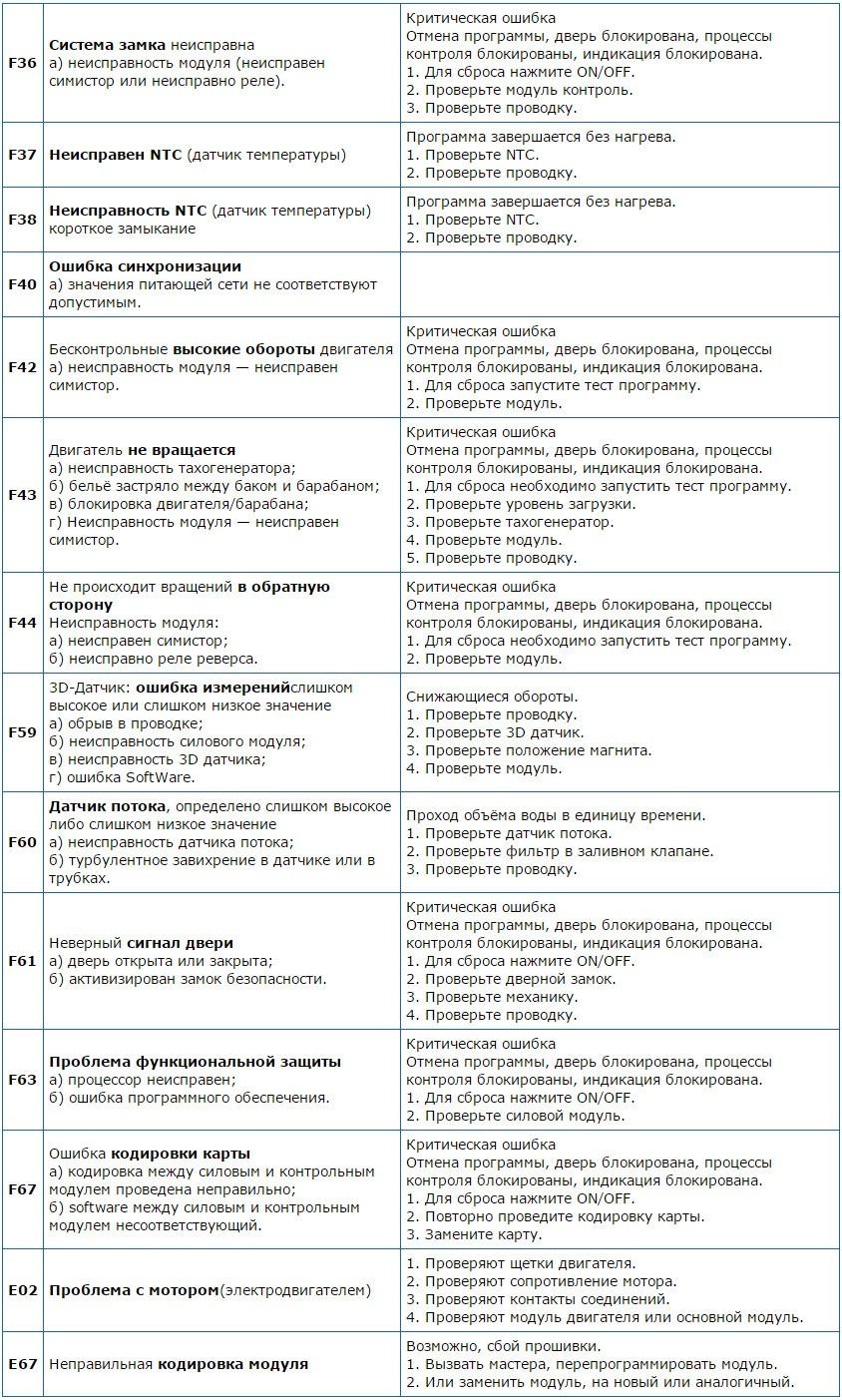 Ошибки стиральных машин Бош и Сименс - таблица 2