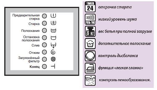 Обозначения на стиральных машинах Electrolux AEG