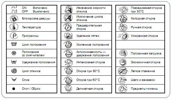 Знаки стиральных машин Gorenje Beko