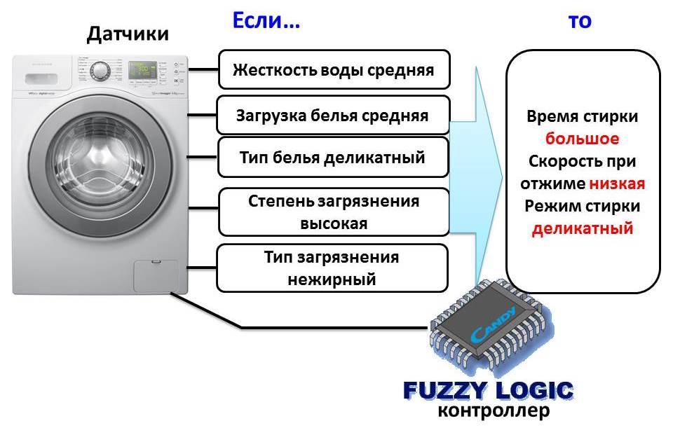 стиральная машина с функцией fuzzy logic
