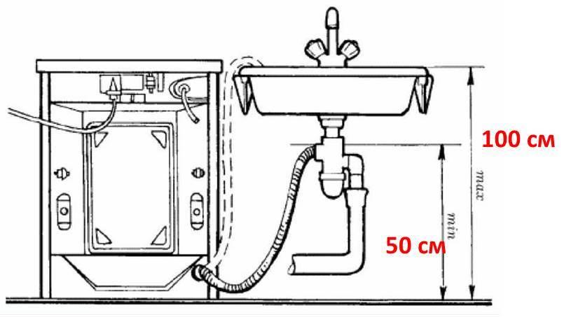 Как правильно подключить стиралку к канализации