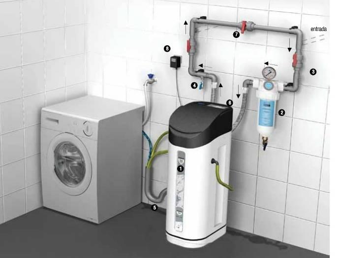 ионный фильтр для очистки воды