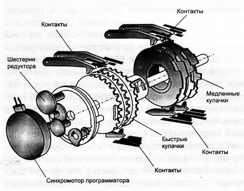 электромехаический программатор