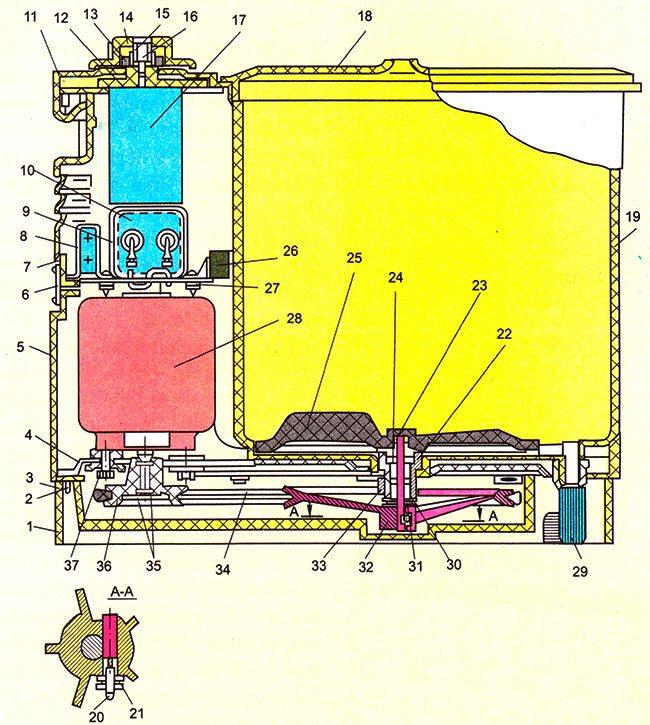 Активатор барабана стиральной машины - обзор и замена