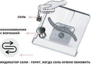 Соль-для-посудомоечной-машины