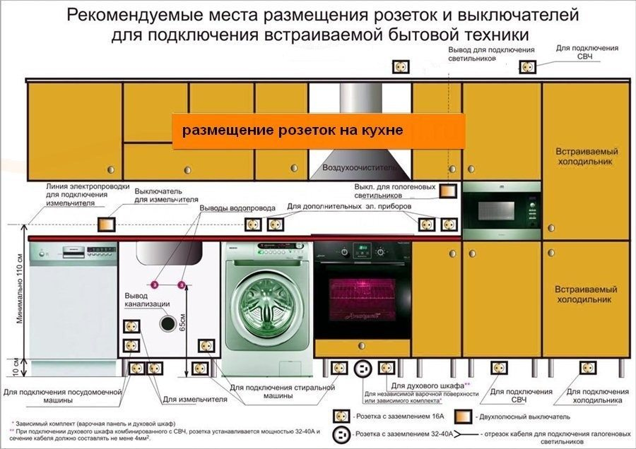 типовой эскиз кухни с посудомоечной и стиральной машиной