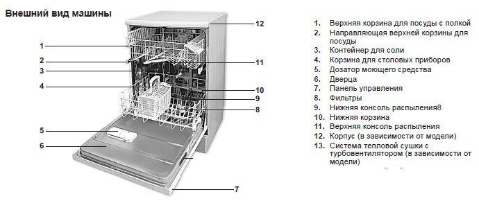 Как разобрать посудомоечную машину Bosch, Siemens и др