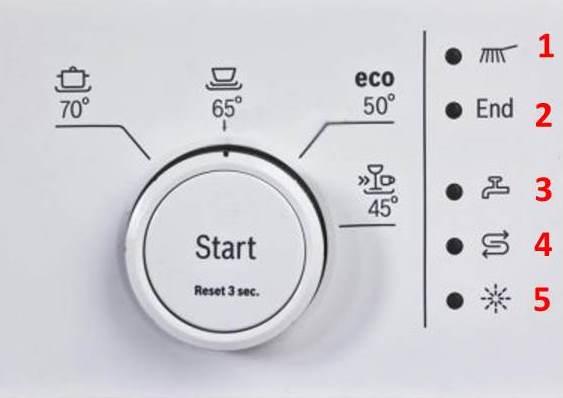 индикаторы посудомойки Бош