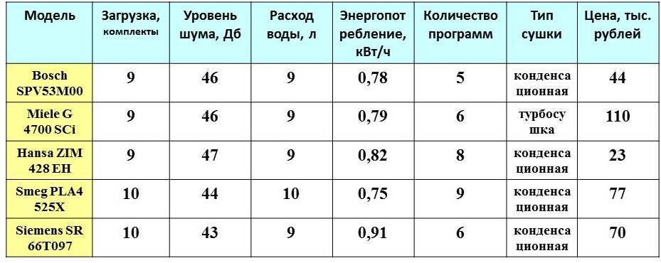 сравнительная таблица посудомойки 45 см