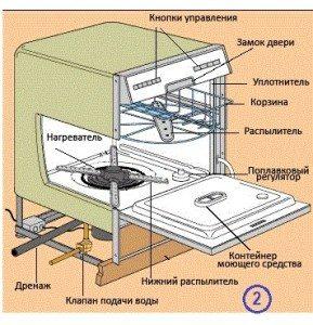 устройство посудомоечной машины