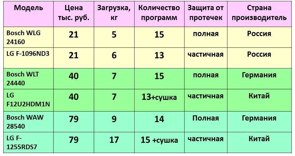 цена на стиралки Бош и lg