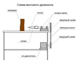 схема дровокола