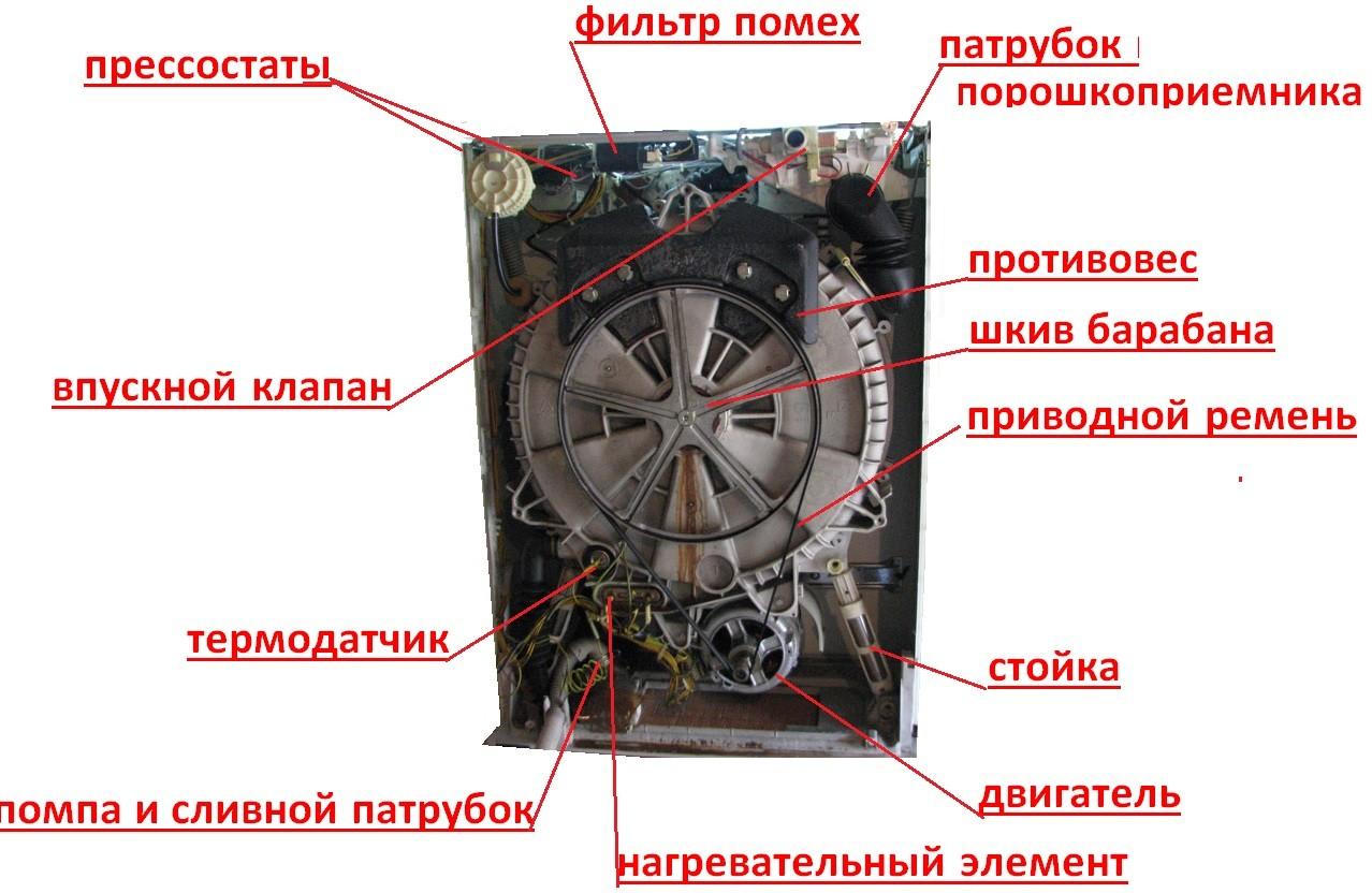 основные узлы стиральной машины Занусси