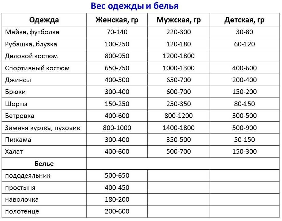 таблица веса белья и одежды
