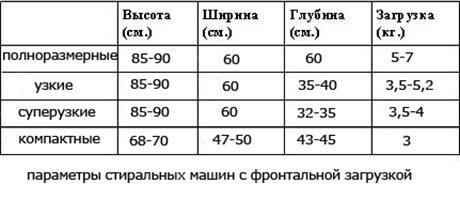 Подбор стиральной машины по параметрам