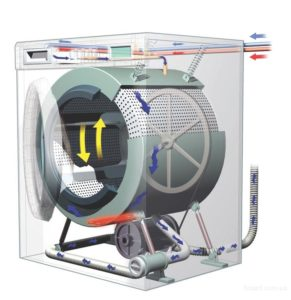 конструкция стиральной машины бош