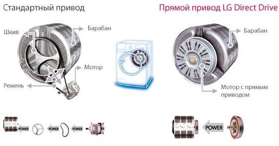 стандартный привод и прямой привод