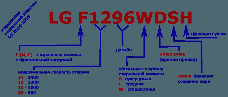 маркировка российских машин LG