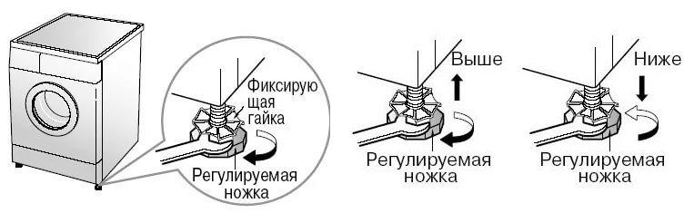 Стиральная машина Индезит WIUN 81 - инструкция по эксплуатации