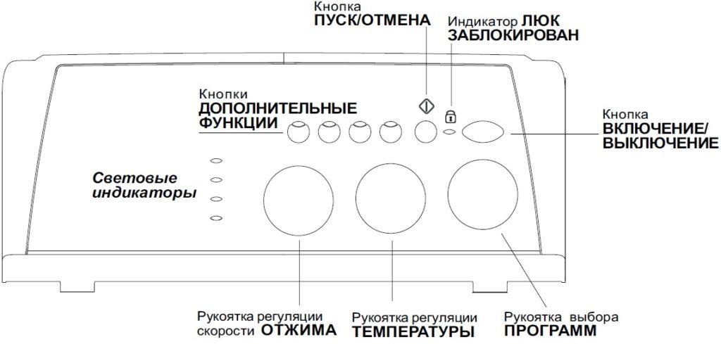 панель управления Индезит WITL86