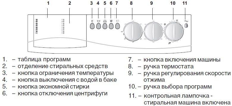 панель управления и описание элементов