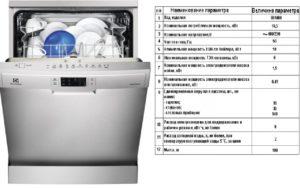 Технические характеристики посудомоек