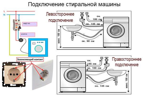 подключение стиральной машины Индезит