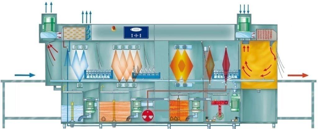 схема работы посудомоечной машины туннельного типа
