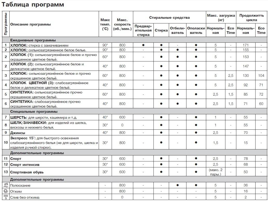 таблица программ