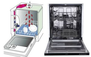 Что такое турбосушка в посудомойке
