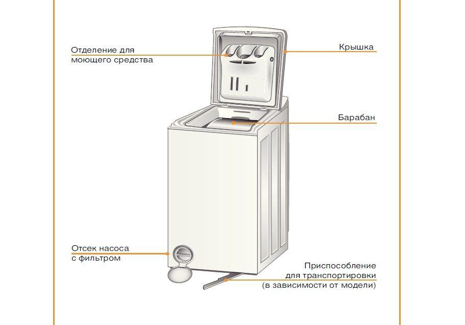 устройство стиральной машины Bosch Logixx 6 Sensitive