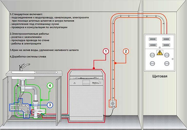 Как подключить посудомоечную машину к электросети