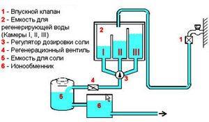 схема обогащения ионообменика соленой водой