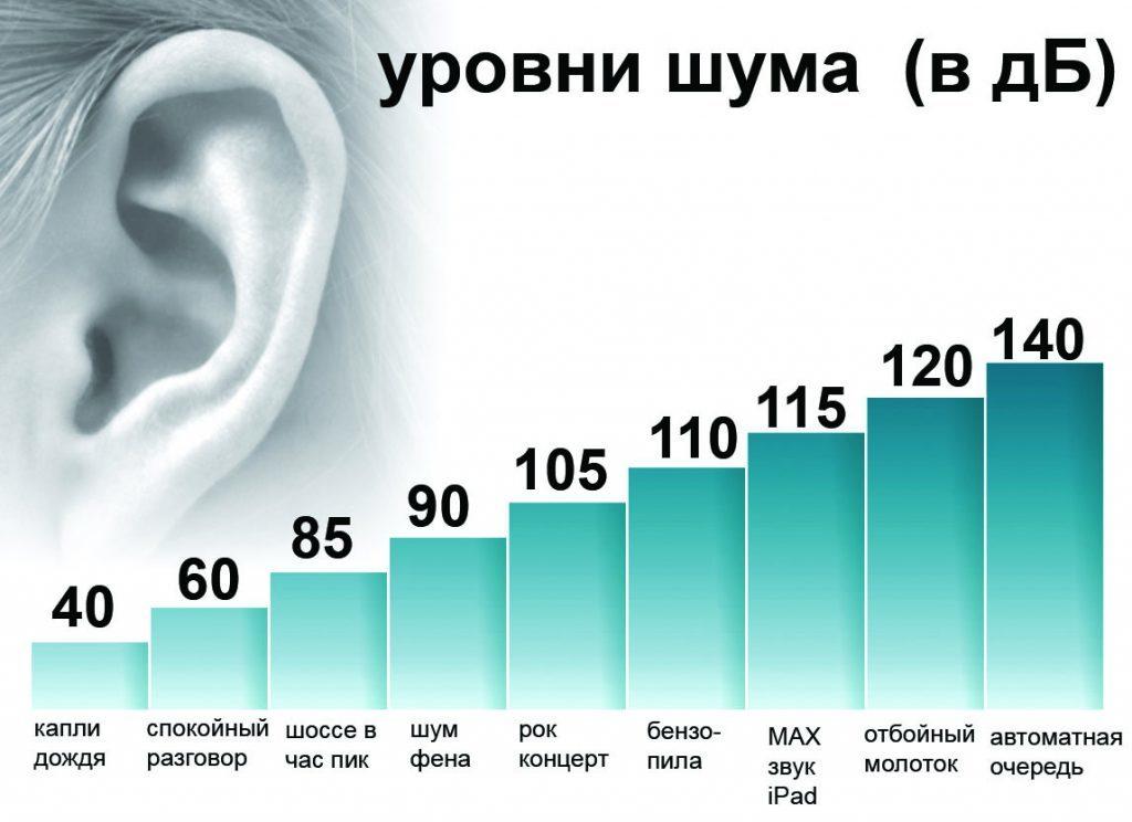 интенсивность шума