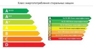 Класс энергопотребления стиралок Бош с вертикальной загрузкой