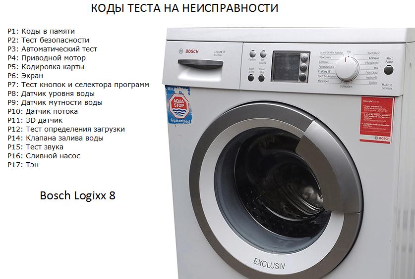 сервисные коды стиральной машины Bosch Logixx 8