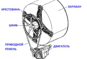 обороты передаются с двигателя на шкив через приводной ремень
