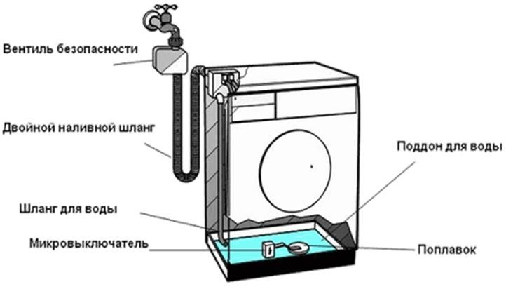 вода собирается в поддоне машинки