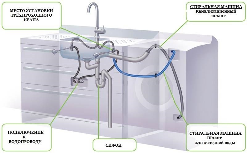 схема подключения к водопроводу и канализации