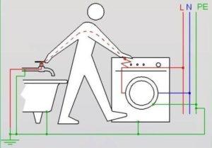 Как подключить стиральную машину к электричеству если нет заземления