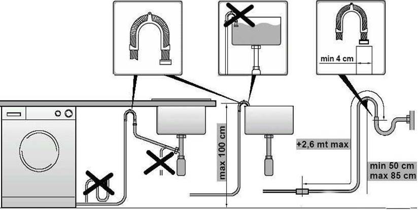 правила подключения к канализации