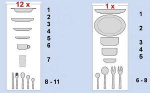 комплекты посуды для ПММ