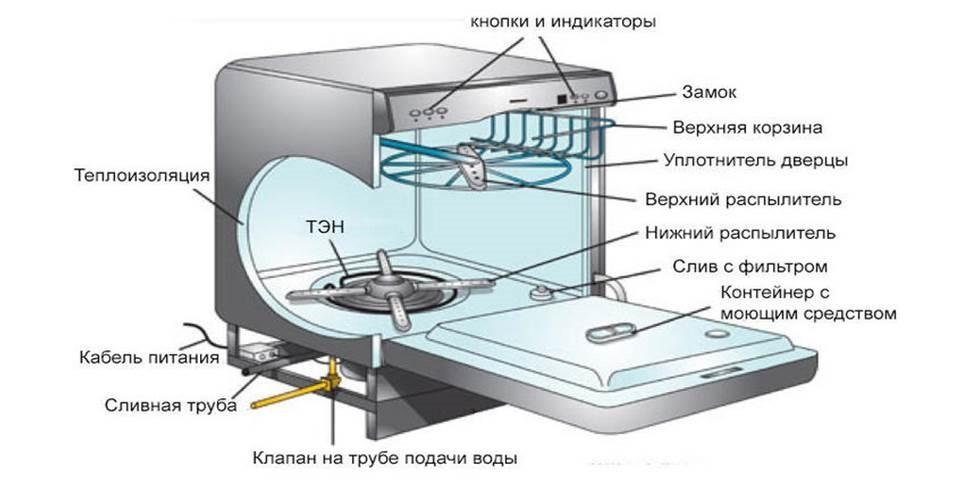 основные элементы посудомоечной машины