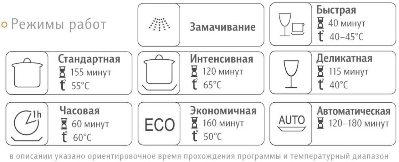 режимы мойки посудомоечной машины