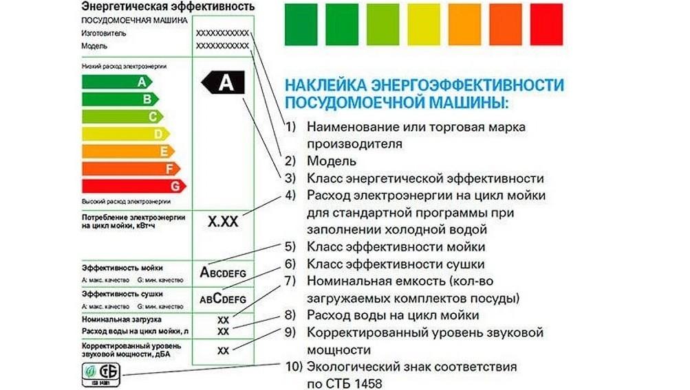 энергоэффективность посудомоек