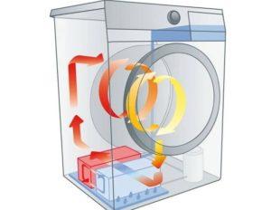 Принцип работы сушки в стиральной машине