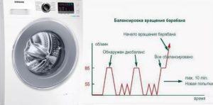 Что такое контроль дисбаланса в стиральной машине