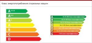 классы энергопотребления СМ
