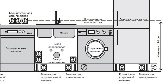 тщательно распланируйте пространство кухни