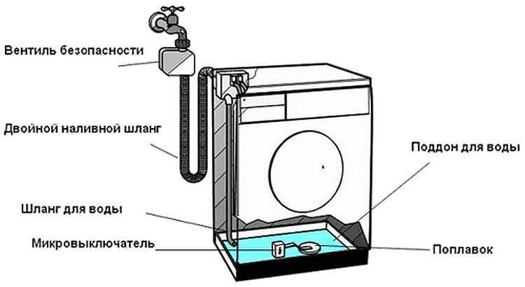 возможно сработал аквастоп